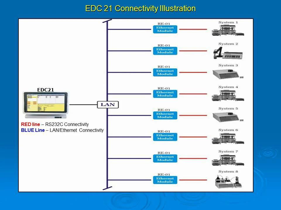 Ethernet Data Capturing Software EDC 21